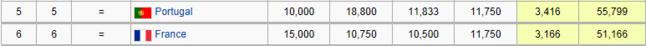 Coefficient UEFA portugais et français actuel. La France ressert l'écart avec le Portugal.