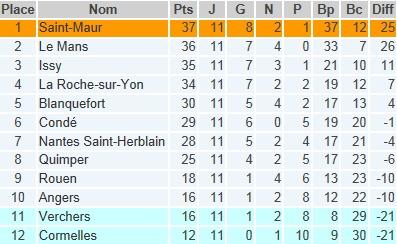 Classement général du groupe B de D2 féminine à la mi-saison. Saint-Maur est pour l'instant seul en tête.