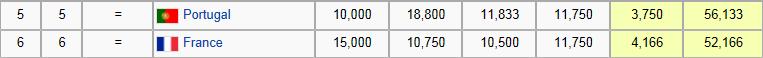 Coefficient UEFA portugais et français actuel. La France double le Portugal temporairement cette saison.