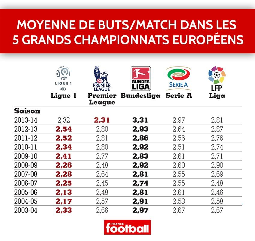 La moyenne de buts dans les 5 grands championnats sur les 10 dernières années.