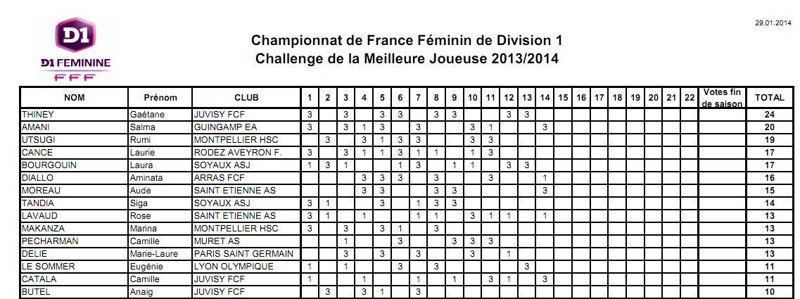 Gaëtane Thiney en tête du challenge de la meilleure joueuse 2013/2014 au bout de 14 journées de championnat