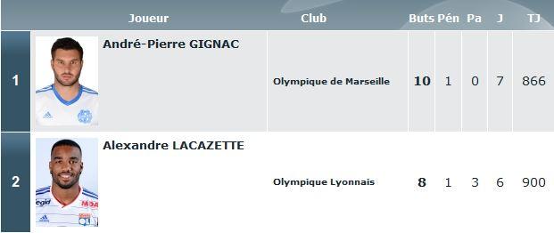 Source : http://www.lfp.fr/ligue1/classementButeurs