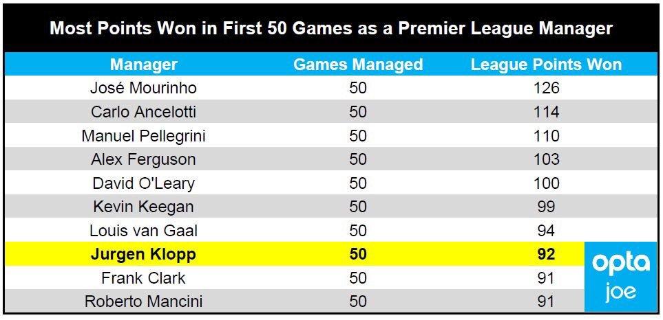 Entraîneurs ayant le mieux réussi leur début en Premier League