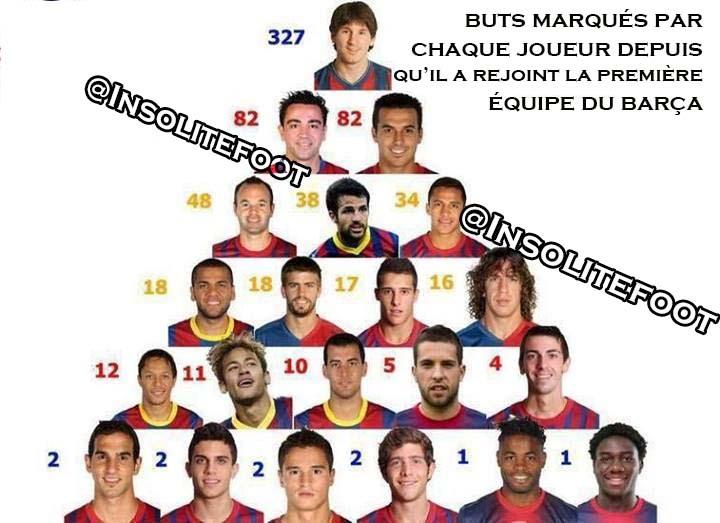 Les joueurs du Barça en chiffre!