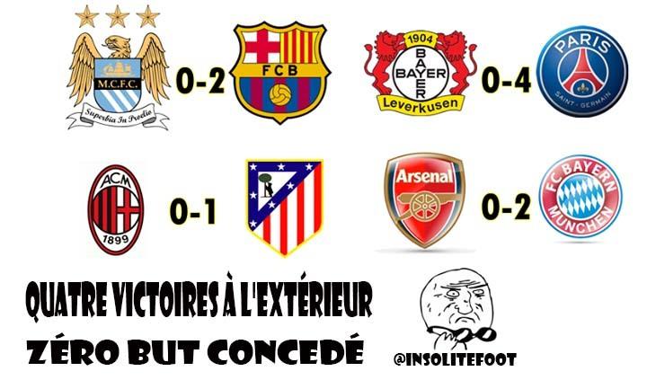 Ligue des champions : : 4 victoires à l'extérieur en 4 matches!