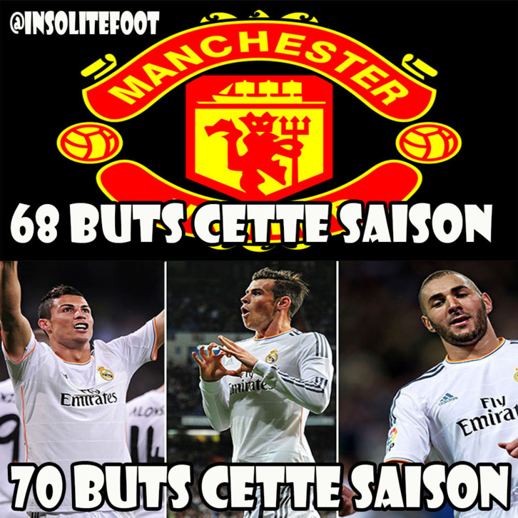 Le BBC (Benzema, Bale, Cristiano Ronaldo) a marqué plus de buts cette saison que toute l'équipe de Manchester United réunie!
