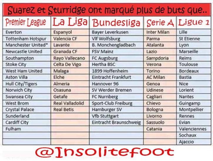 Liverpool : Suarez et Sturridge plus efficace que toutes ces équipes!