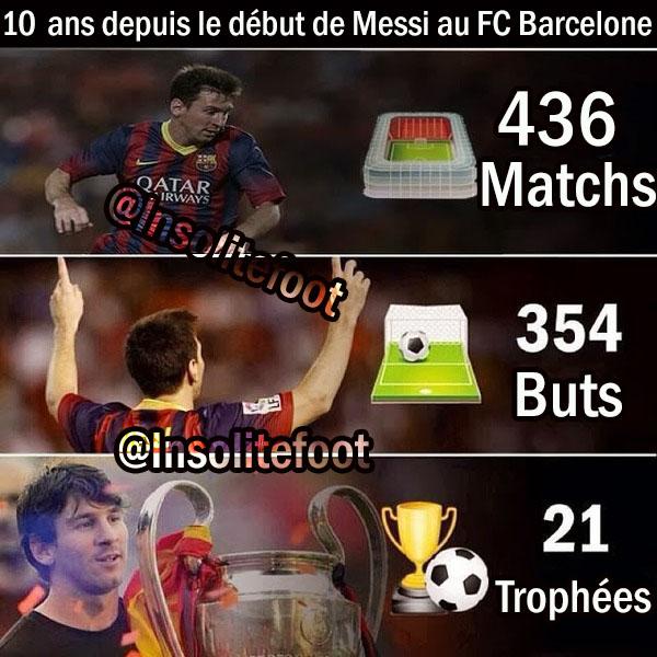 Barça : Lionel Messi, une décennie de buts !!!