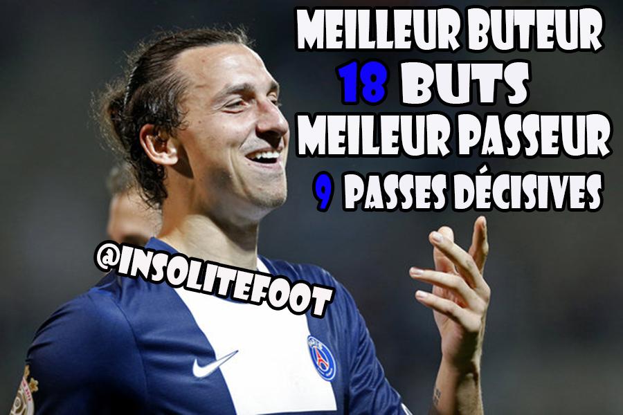 Ligue1 : Zlatan Ibrahimovic règne en maître