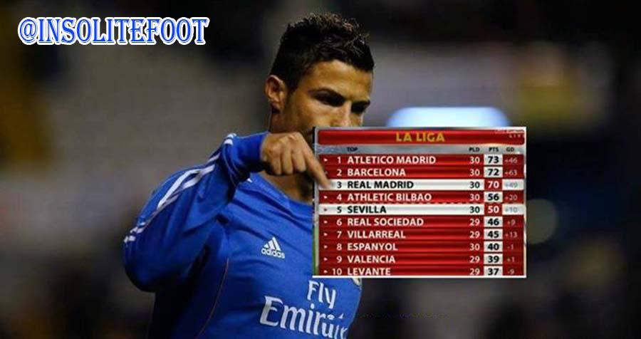 Liga : Le Real Madrid à la baisse !