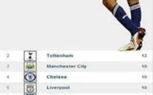 Humour : Grâce à Thierry Henry, Arsenal occupe la première place du classement !