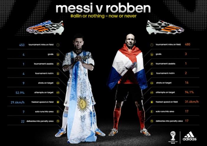 CM2014 - Le duel Messi, Robben en chiffres