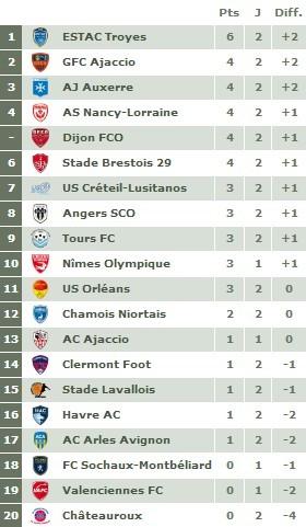 Ligue 2 - Journée 2 : Facile pour Créteil, Le Havre déçu, Nancy dans la difficulté...