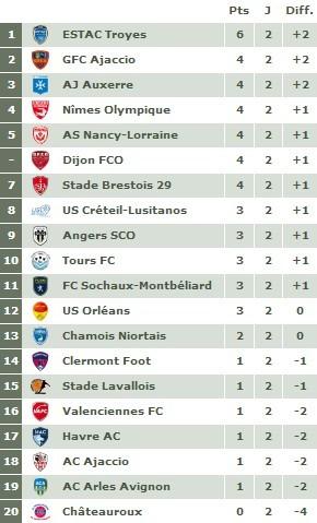 Ligue 2 - Journée 2 : Valenciennes rattrapé, Sochaux sans trembler...