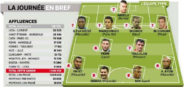 Equipe-type de la 7e journée de Ligue (Par l'Equipe)
