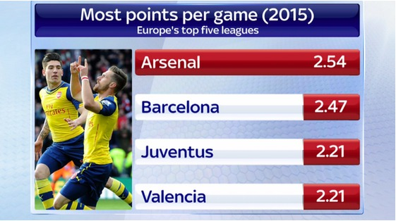 Arsenal est l'équipe ayant engrangé le plus de points par match en Europe en 2015 (Picture: Twitter/Sky Sports)