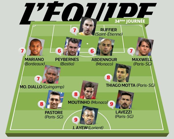 Paris, Saint-Etienne, Monaco... ils sont dans l'équipe-type de la 34e journée de Ligue 1