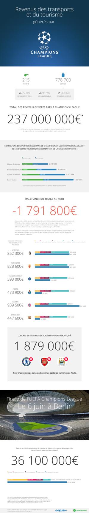 Ligue des Champions : 237 millions d'euros de revenus… pour le tourisme