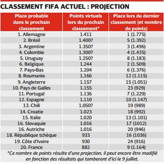 Equipe de France : Une lourde chute dans le classement FIFA à prévoir .