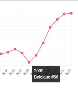 Progression de la Belgique au classement FIFA