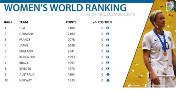 La france reste 3e du classement FIFA féminin