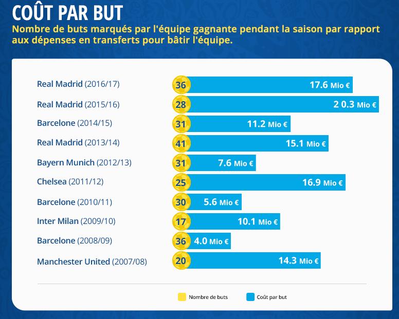 Infographie - La Ligue des Champions à tout prix ?