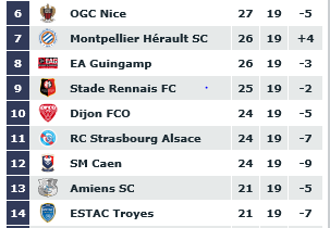 Ligue 1: Récap'