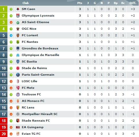 Ligue 1 - Journée 1 : Lyon sans trembler, première ratée pour Jardim...