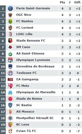 Ligue 1 - Journée 2 : Paris tranquillement, Lyon et la malédiction du Stadium, Rennes impressionne ...
