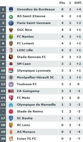 Ligue 1 - Journée 2 : Marseille chute, Saint-Etienne confirme, Bordeaux aussi ...