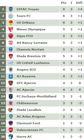 Ligue 2 - Journée 3 : Sochaux n'y arrive pas, le Gazélec rate son derby ...