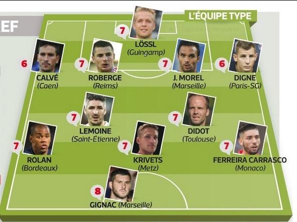 L'équipe-type de la 6e journée de Ligue 1