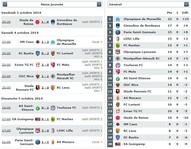 Résultats de la 9e journée de Ligue 1