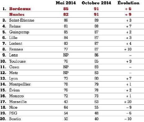 Bordeaux, Nantes, Saint-Etienne, sur le podium des clubs préférés des français !