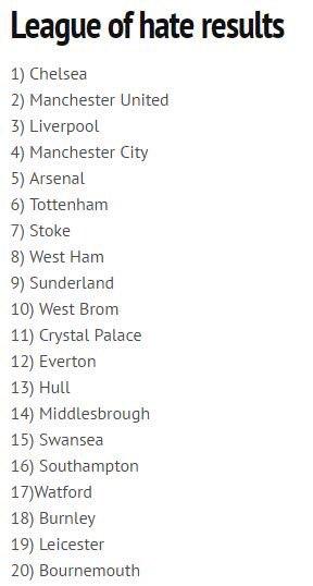 Un classement des clubs les plus détestés de Premier League, qui ne reflète pas grand chose