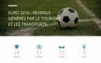 L'Euro 2016 générera près 1.2 milliards d'euros en France