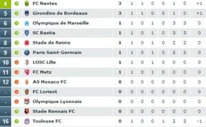 Ligue 1 - Journée 1 : Caen surprend, première mitigée pour Bielsa, Nantes dans la difficulté...