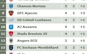Ligue 2 - Journée 3 : Déception pour Auxerre, Châteauroux miraculé, Nîmes tout près de la victoire...
