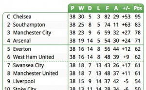 Projection sur le classement final de la Premier League