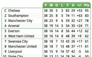 Projection sur le classement final de la Premier League