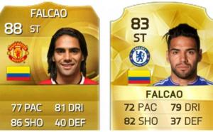 Radamel Falcao est le joueur dont la côte a le plus baissé sur FIFA 16