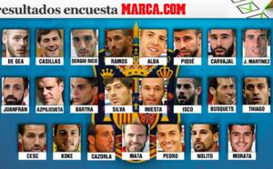 Les 23 joueurs que veulent voir les fans espagnols à l'Euro