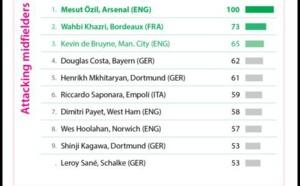 Wahbi Khazri sur le podium des milieux offensif les plus performants d'Europe