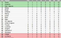 Ligue 2 : Première mitigée pour Corrine Diacre !
